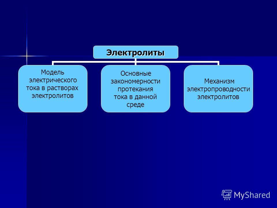 Электролиты Модель электрического тока в растворах электролитов Основные закономерности протекания тока в данной среде