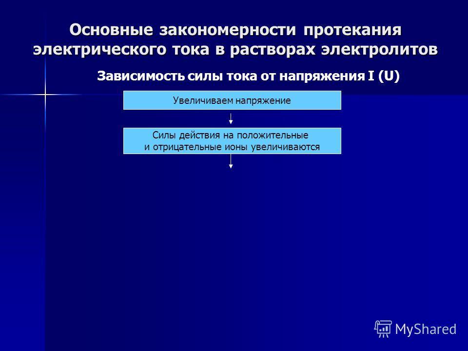 Основные закономерности протекания электрического тока в растворах электролитов Зависимость силы тока от напряжения I (U) Увеличиваем напряжение