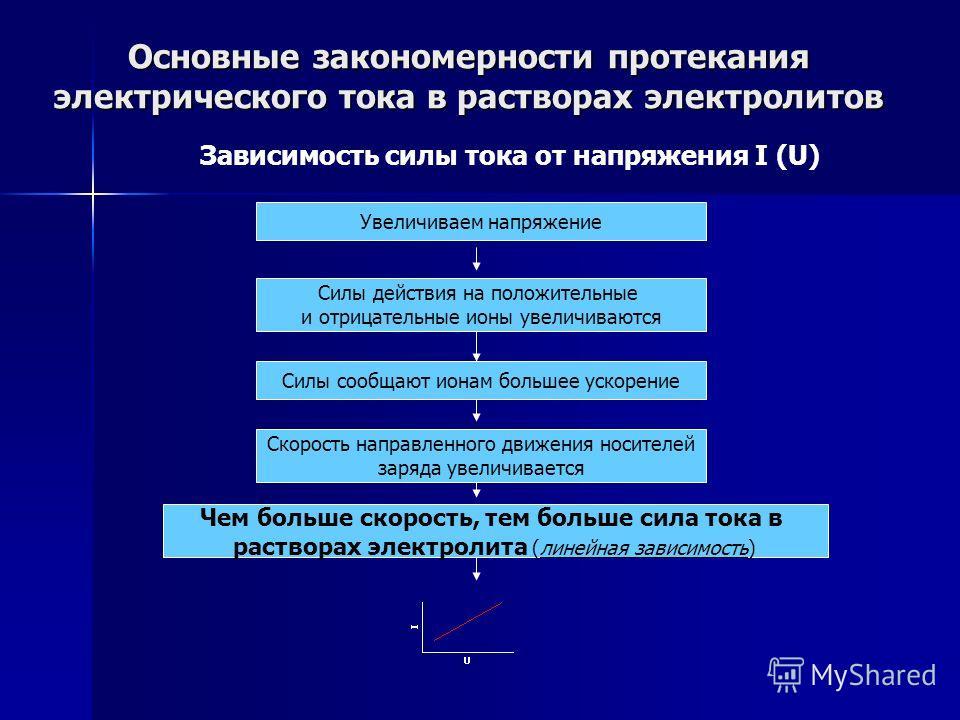Основные закономерности протекания электрического тока в растворах электролитов Зависимость силы тока от напряжения I (U) Увеличиваем напряжение Силы действия на положительные и отрицательные ионы увеличиваются Силы сообщают ионам большее ускорение С