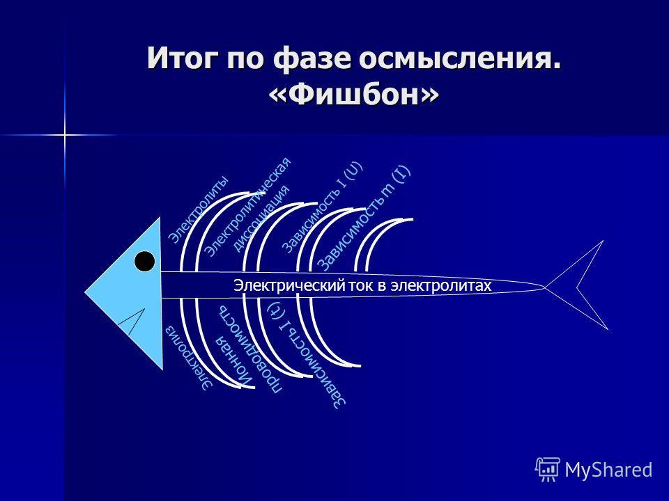 Основные закономерности протекания электрического тока в растворах электролитов Зависимость массы вещества, выделившегося на катоде, от силы тока m (I) Мысленно увеличим силу тока в растворе электролита ( t – constant) При увеличении силы тока увелич