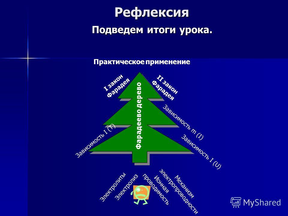 Рефлексия Подведем итоги урока. Перед вами Фарадеево дерево, где можно проследить процесс восхождения на него. Определите уровень усвоения знаний. ЭлектролитыЭлектролиз Ионная проводимость Механизм электропроводности Зависимость I (U) Зависимость m (