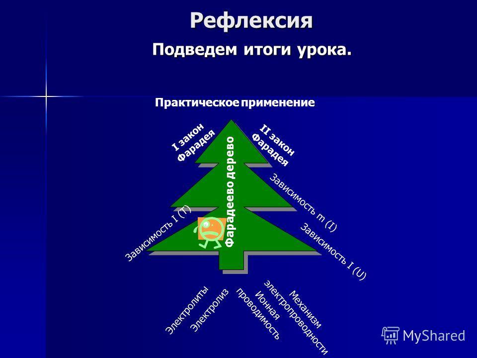 Рефлексия Подведем итоги урока. ЭлектролитыЭлектролиз Ионная проводимость Механизм электропроводности Зависимость I (U) Зависимость m (I) Зависимость I (T) Фарадеево дерево I закон Фарадея II закон Фарадея Практическое применение