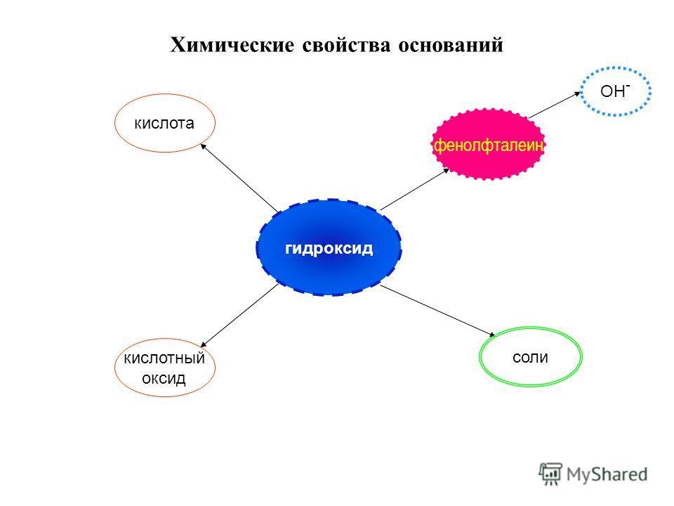 Химические свойства оснований гидроксид кислота кислотный оксид соли фенолфталеин OH -