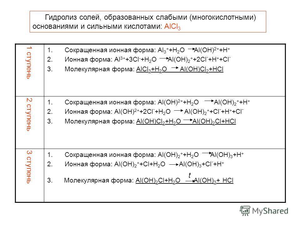 Гидролиз солей, образованных слабыми (многокислотными) основаниями и сильными кислотами: AlCl 3 1 ступень 1.Сокращенная ионная форма: Al 3 + +H 2 O Al(OH) 2+ +H + 2.Ионная форма: Al 3+ +3Cl - +H 2 O Al(OH) 2 + +2Cl - +H + +Cl - 3.Молекулярная форма:
