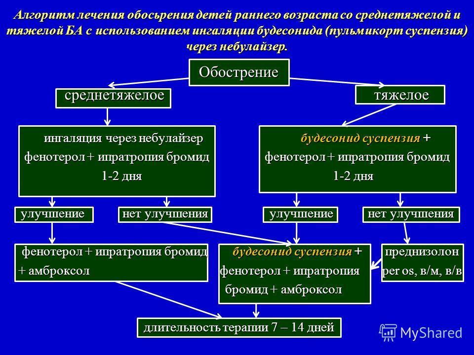 Алгоритм лечения обосьрения детей раннего возраста со среднетяжелой и тяжелой БА с использованием ингаляции будесонида (пульмикорт суспензия) через небулайзер. Обострение Обострение среднетяжелое тяжелое среднетяжелое тяжелое ингаляция через небулайз