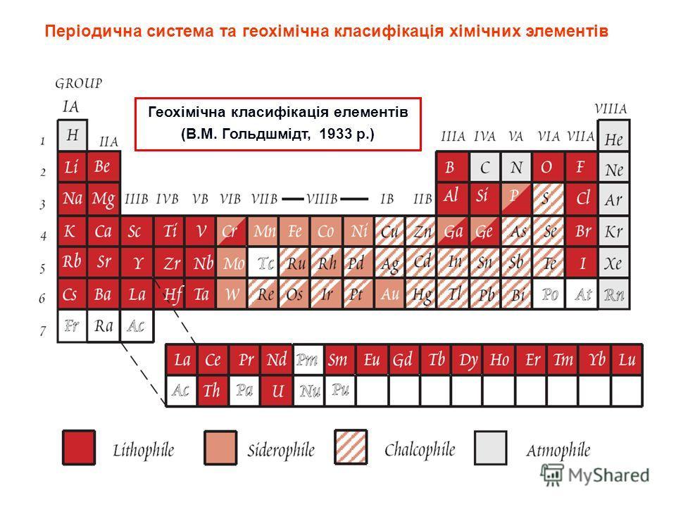 К Геохімічна класифікація елементів (В.М. Гольдшмідт, 1933 р.) Періодична система та геохімічна класифікація хімічних элементів