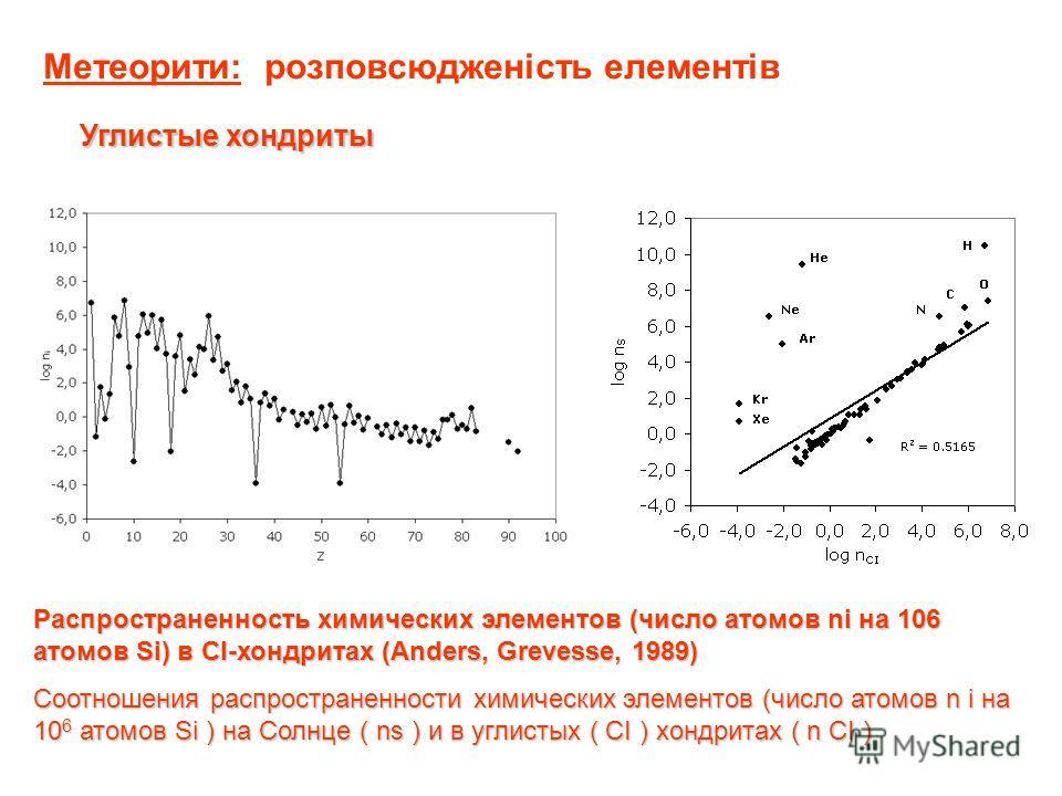 Метеорити: розповсюдженість елементів Углистые хондриты Распространенность химических элементов (число атомов ni на 106 атомов Si) в CI-хондритах (Anders, Grevesse, 1989) Соотношения распространенности химических элементов (число атомов n i на 10 6 а