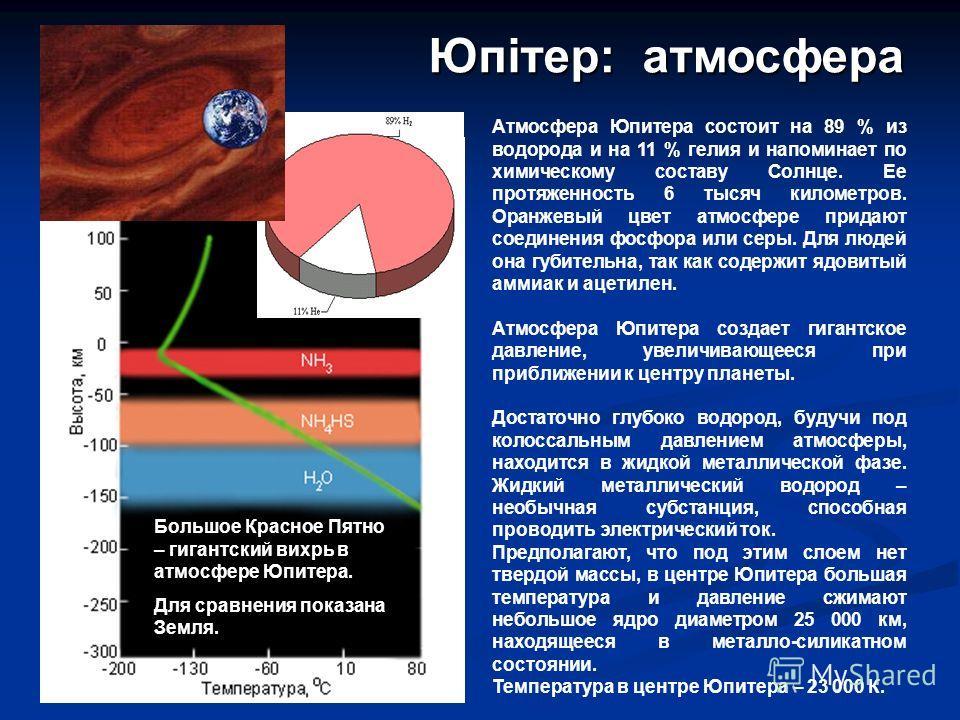 Атмосфера Юпитера состоит на 89 % из водорода и на 11 % гелия и напоминает по химическому составу Солнце. Ее протяженность 6 тысяч километров. Оранжевый цвет атмосфере придают соединения фосфора или серы. Для людей она губительна, так как содержит яд
