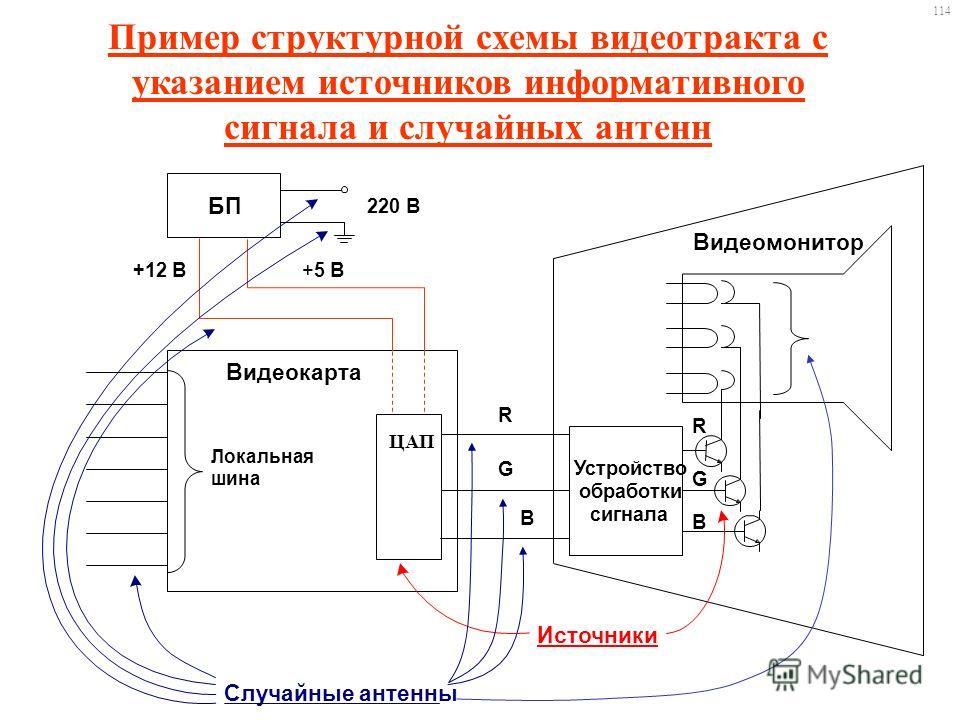 Пример структурной схемы видеотракта с указанием источников информативного сигнала и случайных антенн 114