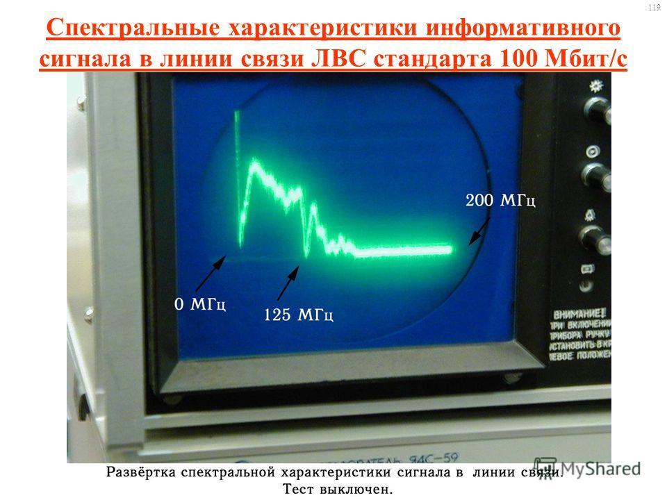 Спектральные характеристики информативного сигнала в линии связи ЛВС стандарта 100 Мбит/с 119