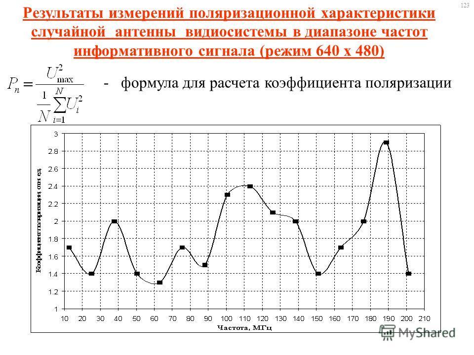 Результаты измерений поляризационной характеристики случайной антенны видиосистемы в диапазоне частот информативного сигнала (режим 640 х 480) - формула для расчета коэффициента поляризации 123