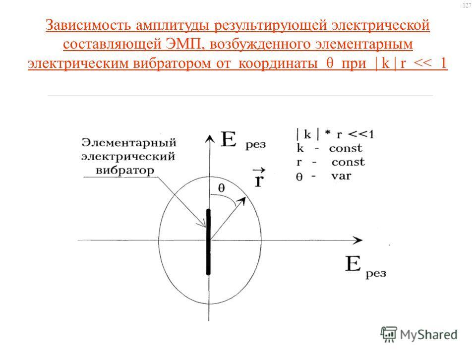 Зависимость амплитуды результирующей электрической составляющей ЭМП, возбужденного элементарным электрическим вибратором от координаты θ при | k | r