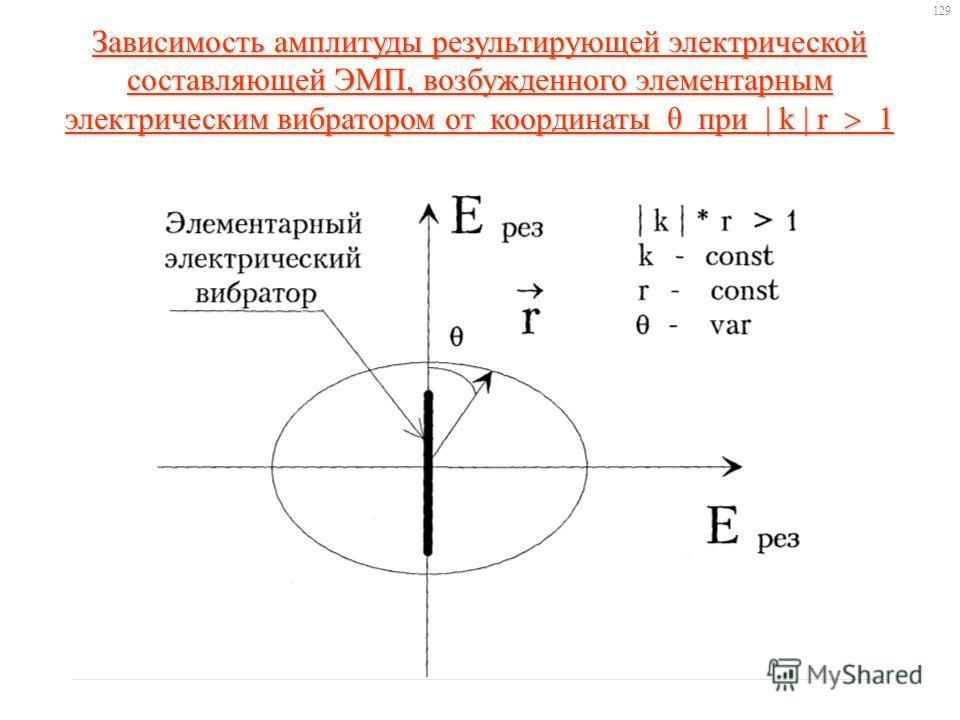 Зависимость амплитуды результирующей электрической составляющей ЭМП, возбужденного элементарным электрическим вибратором от координаты θ при | k | r 1 129