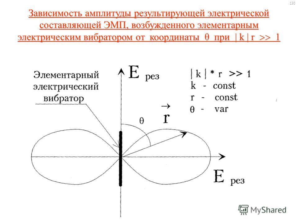Зависимость амплитуды результирующей электрической составляющей ЭМП, возбужденного элементарным электрическим вибратором от координаты θ при | k | r 1 130