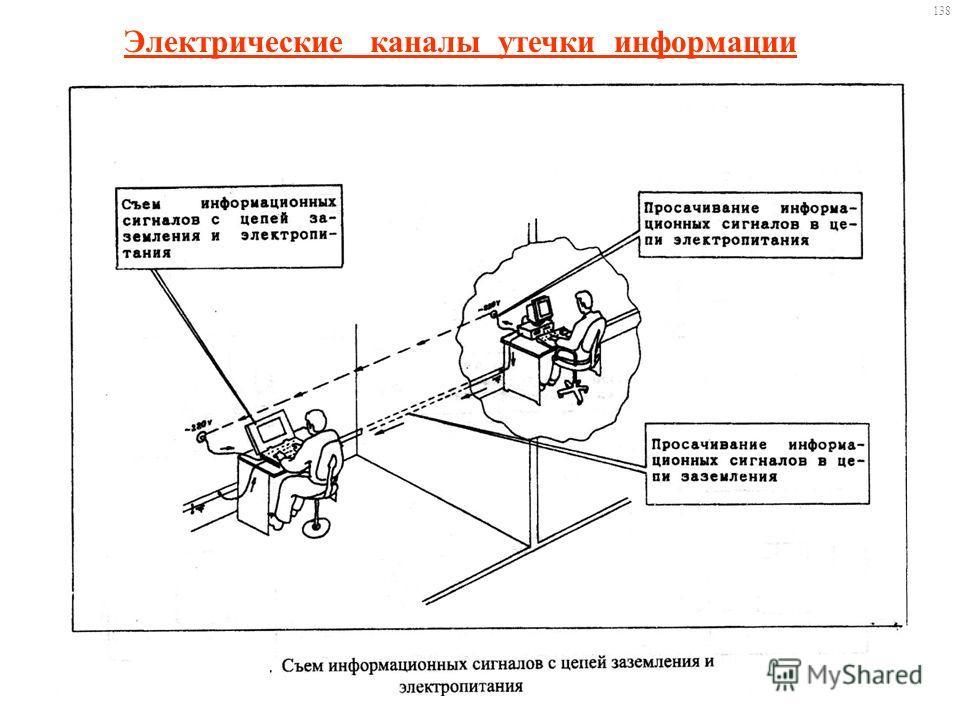 Электрические каналы утечки информации 138