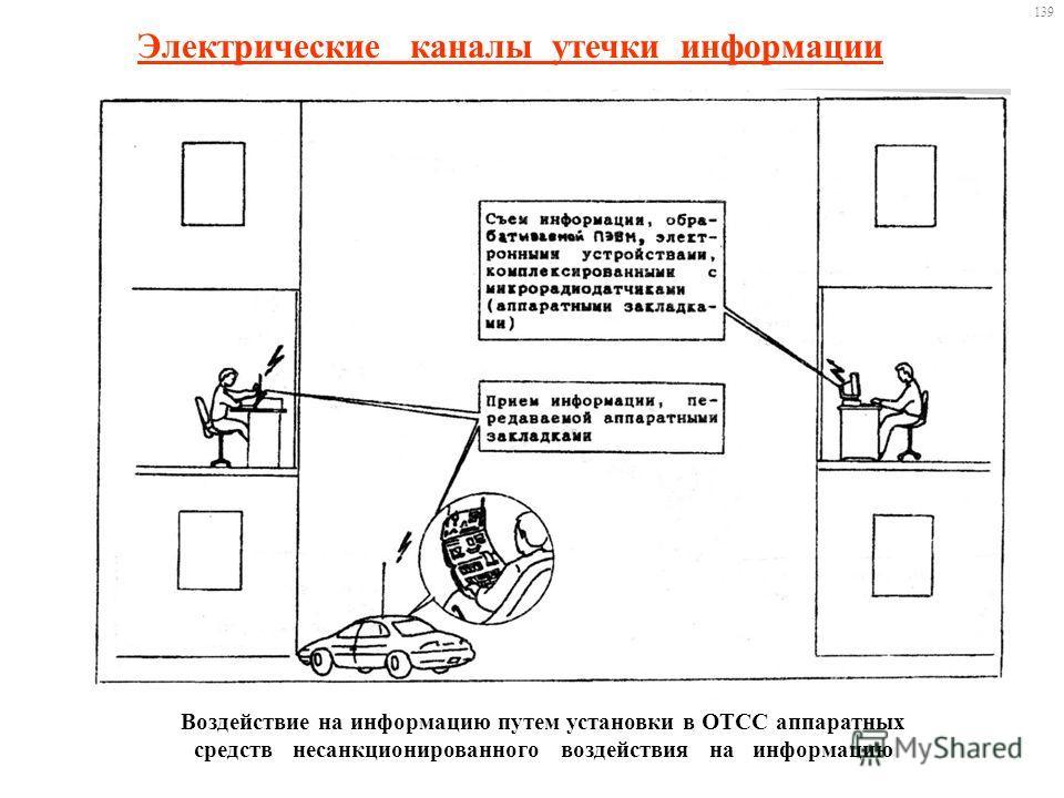 Электрические каналы утечки информации Воздействие на информацию путем установки в ОТСС аппаратных средств несанкционированного воздействия на информацию 139