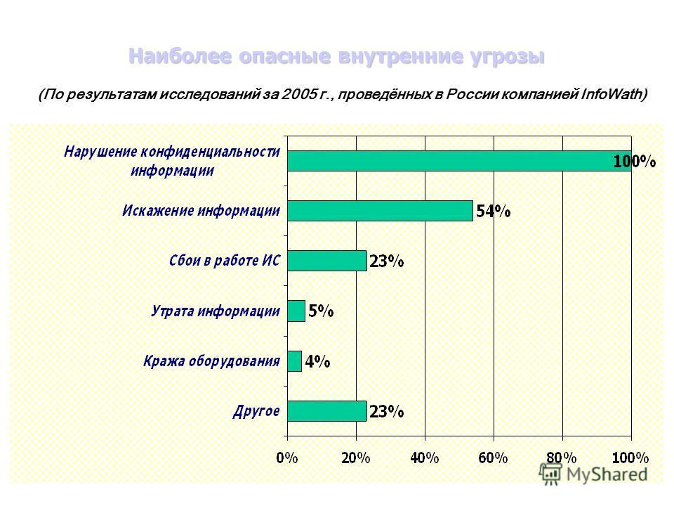 Наиболее опасные внутренние угрозы (По результатам исследований за 2005 г., проведённых в России компанией InfoWath)