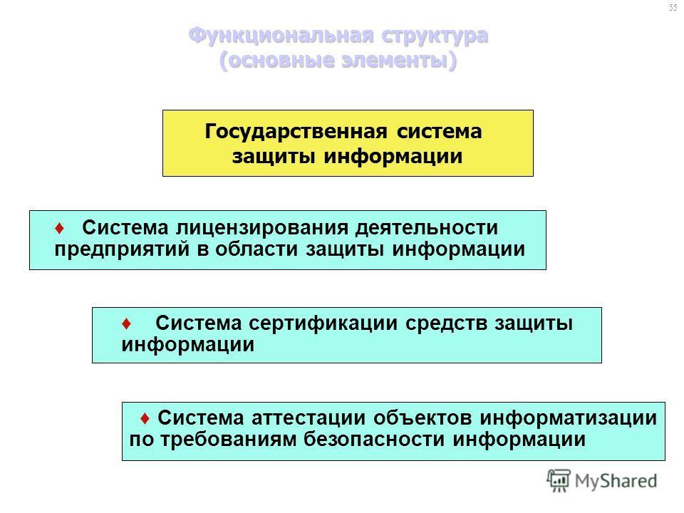 Функциональная структура (основные элементы) Система лицензирования деятельности предприятий в области защиты информации Система аттестации объектов информатизации по требованиям безопасности информации Система сертификации средств защиты информации