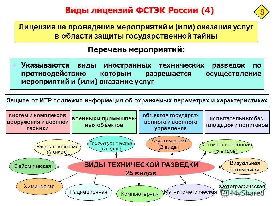 Виды лицензий ФСТЭК России (4) Указываются виды иностранных технических разведок по противодействию которым разрешается осуществление мероприятий и (или) оказание услуг Лицензия на проведение мероприятий и (или) оказание услуг в области защиты госуда