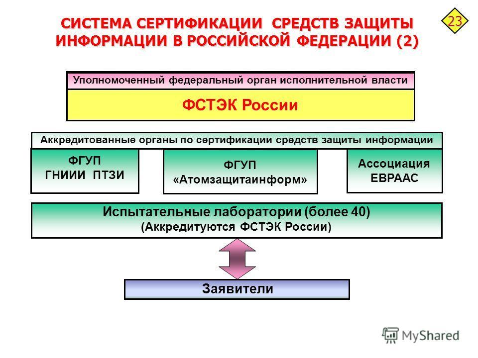 Сертификация системы защиты сертификация наукоемкой продукции реферат