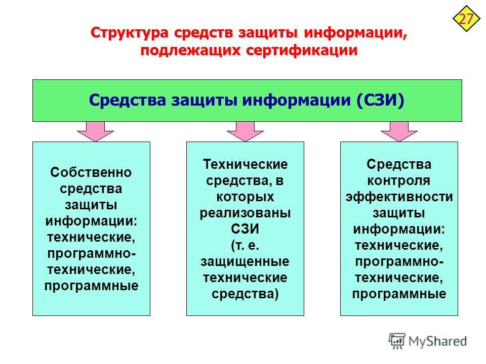 Структура средств защиты информации, подлежащих сертификации Средства защиты информации (СЗИ) Собственно средства защиты информации: технические, программно- технические, программные Технические средства, в которых реализованы СЗИ (т. е. защищенные т