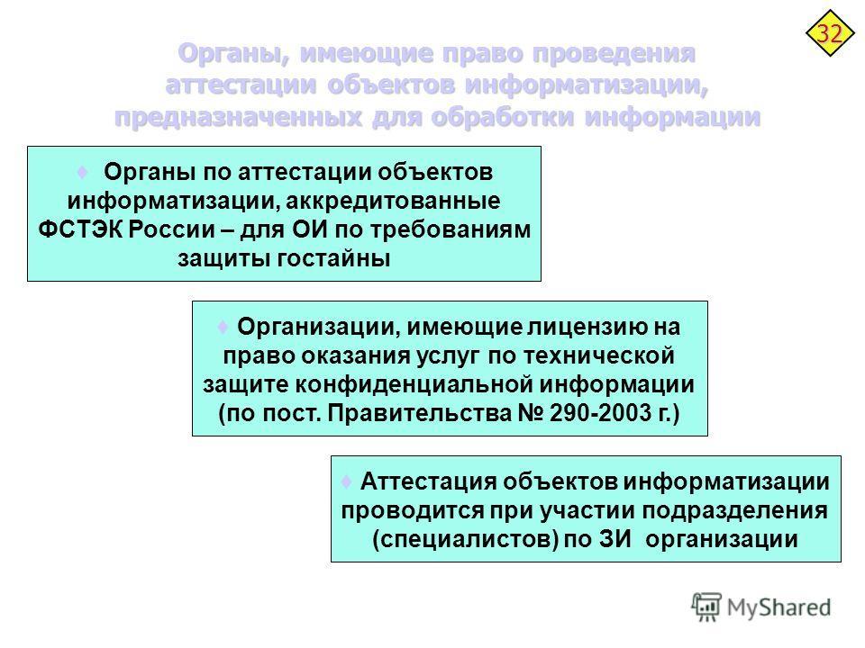 Органы, имеющие право проведения аттестации объектов информатизации, предназначенных для обработки информации 32 Органы по аттестации объектов информатизации, аккредитованные ФСТЭК России – для ОИ по требованиям защиты гостайны Организации, имеющие л