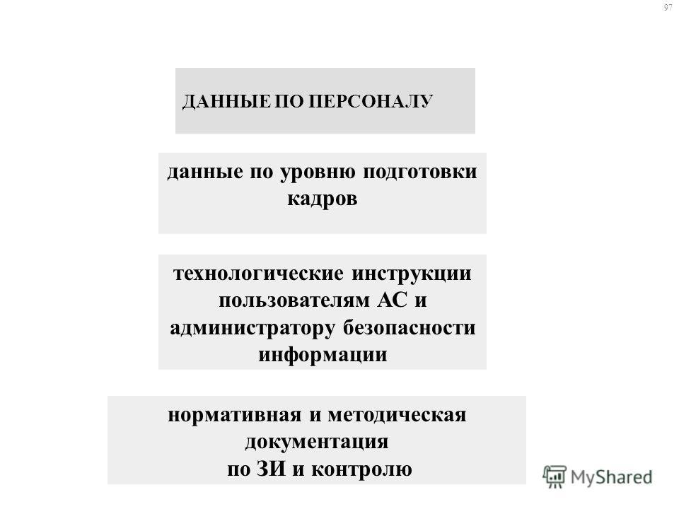 Инструкция администратора безопасности ас