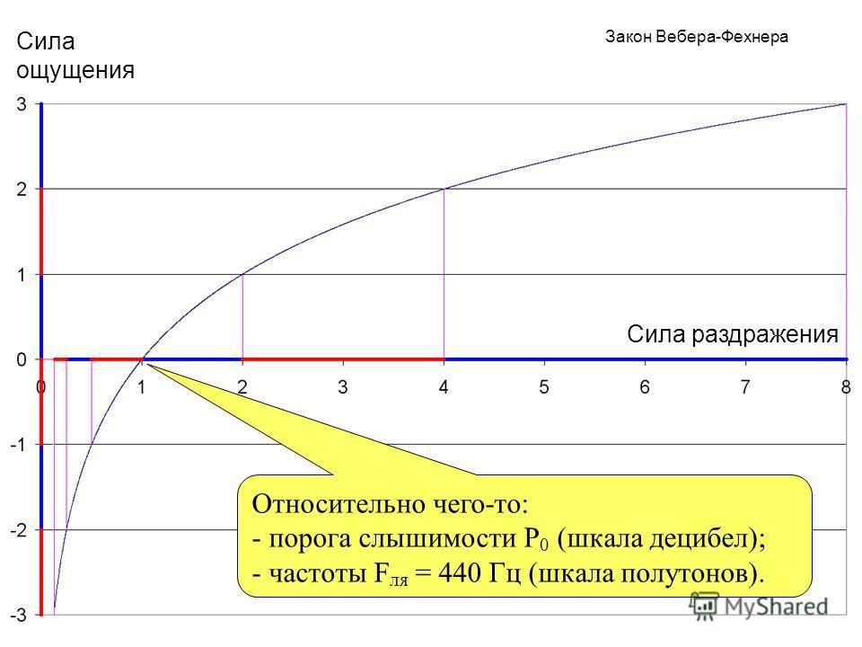 Сила раздражения Сила ощущения Закон Вебера-Фехнера Относительно чего-то: - порога слышимости P 0 (шкала децибел); - частоты F ля = 440 Гц (шкала полутонов).