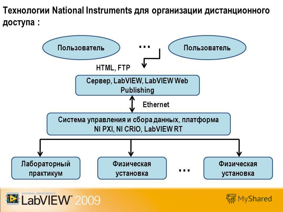 Технологии National Instruments для организации дистанционного доступа : Лабораторный практикум Физическая установка … Система управления и сбора данных, платформа NI PXI, NI CRIO, LabVIEW RT Сервер, LabVIEW, LabVIEW Web Publishing Ethernet Пользоват