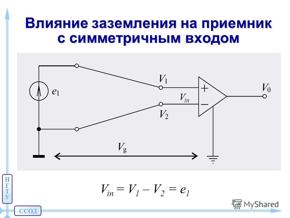 ССОД НГТУНГТУ Влияние заземления на приемник с симметричным входом V in = V 1 – V 2 = e 1 V in