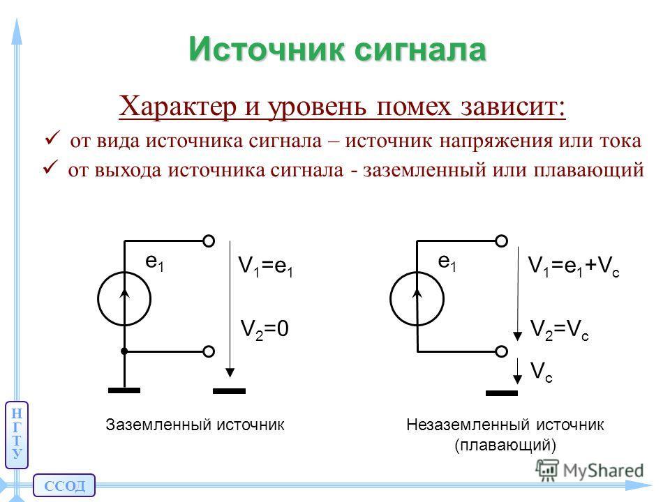 ССОД НГТУНГТУ Источник сигнала Характер и уровень помех зависит: от вида источника сигнала – источник напряжения или тока от выхода источника сигнала - заземленный или плавающий Заземленный источник V1=e1V1=e1 e1e1 V 2 =0 Незаземленный источник (плав