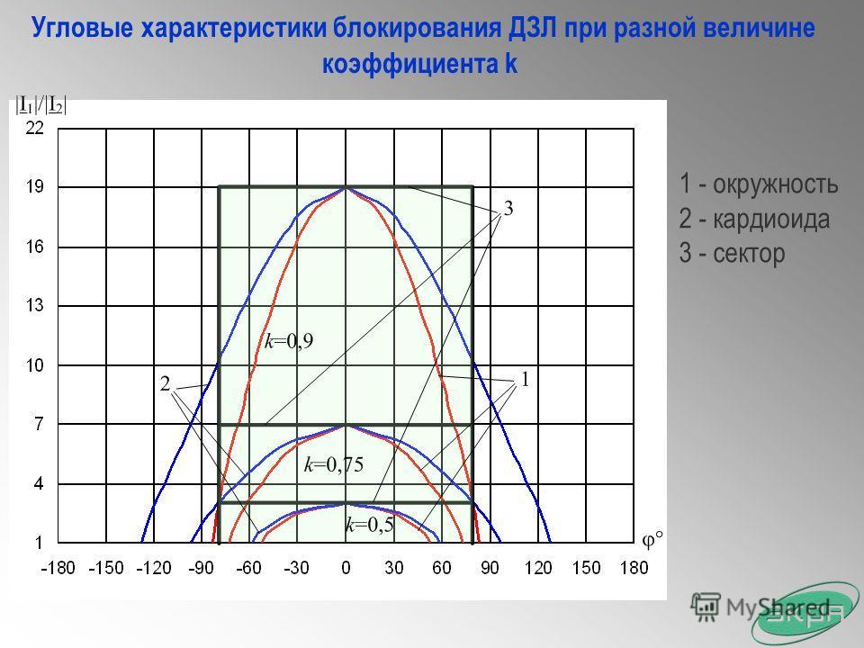 Угловые характеристики блокирования ДЗЛ при разной величине коэффициента k 1 - окружность 2 - кардиоида 3 - сектор