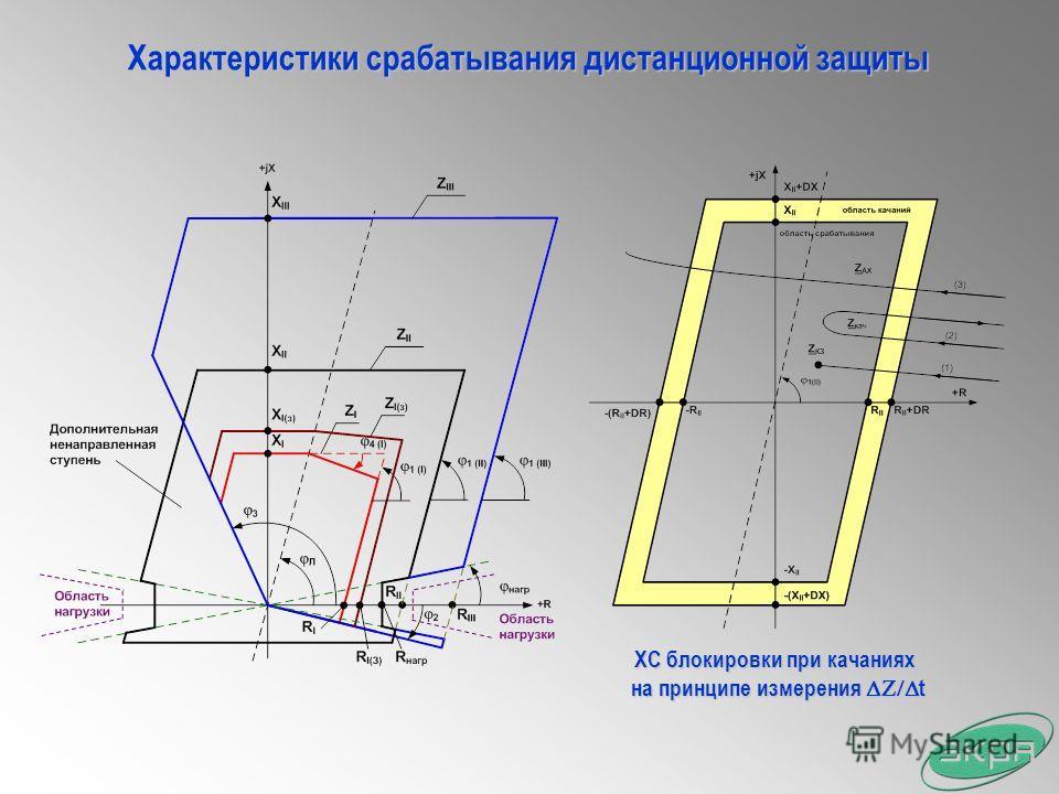 Характеристики срабатывания дистанционной защиты ХС блокировки при качаниях на принципе измерения t