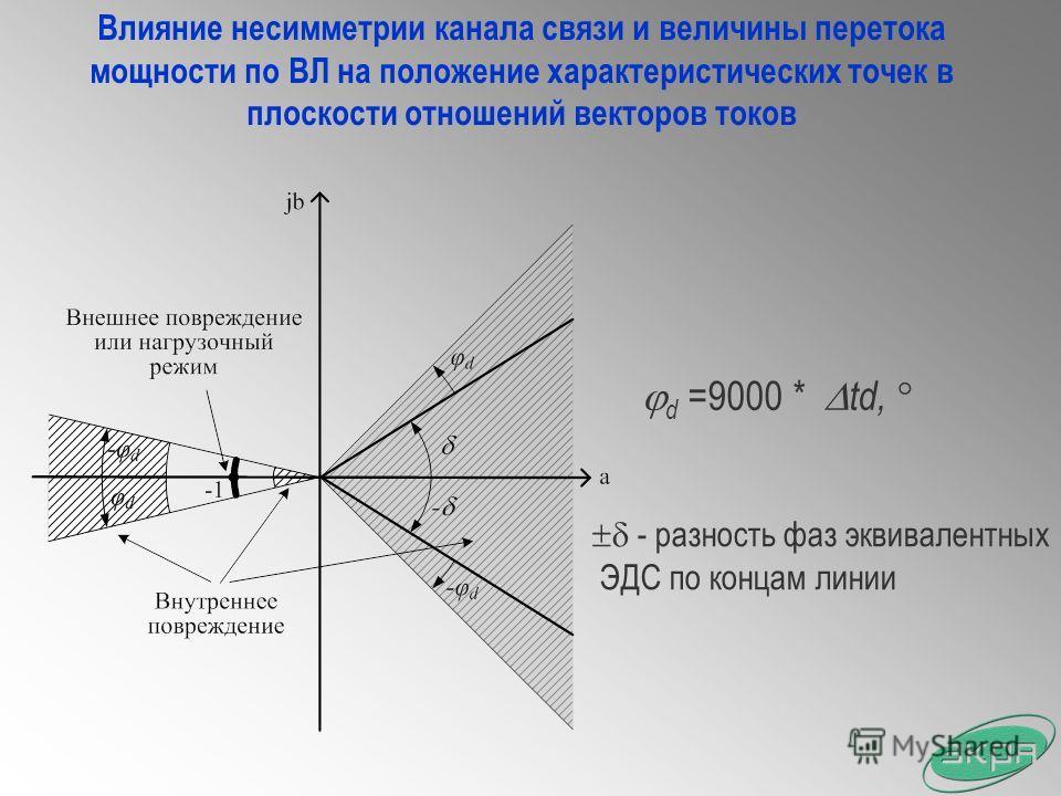 Влияние несимметрии канала связи и величины перетока мощности по ВЛ на положение характеристических точек в плоскости отношений векторов токов d =9000 * td, - разность фаз эквивалентных ЭДС по концам линии