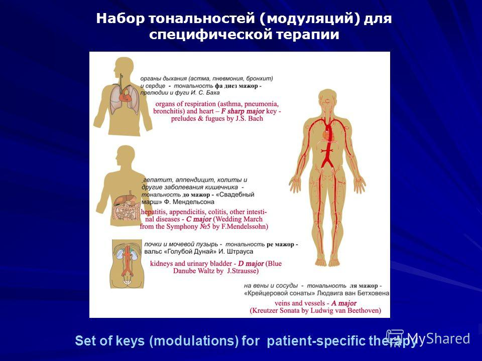 Набор тональностей (модуляций) для специфической терапии Set of keys (modulations) for patient-specific therapy