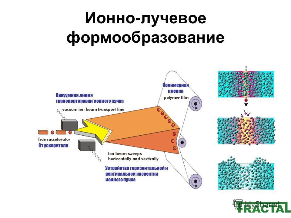 Ионно-лучевое формообразование Вакуумная линия транспортировки ионного пучка Полимерная пленка Устройство горизонтальной и вертикальной развертки ионного пучка От ускорителя