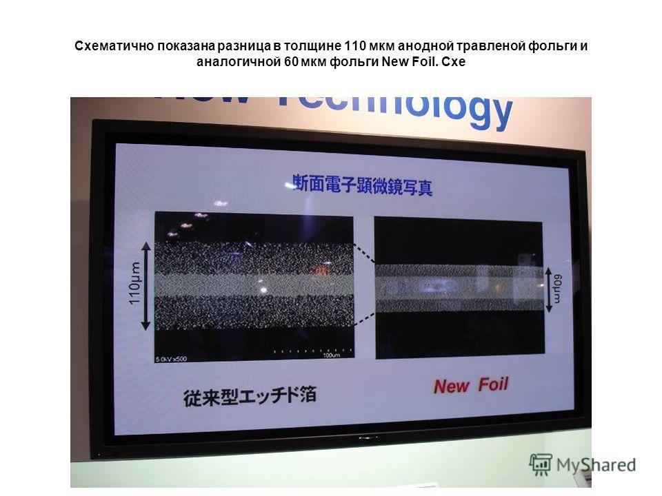 Схематично показана разница в толщине 110 мкм анодной травленой фольги и аналогичной 60 мкм фольги New Foil. Схе