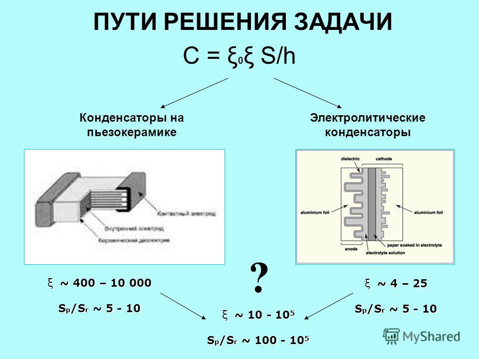 ПУТИ РЕШЕНИЯ ЗАДАЧИ С = ξ 0 ξ S/h Конденсаторы на пьезокерамике Электролитические конденсаторы ξ ~ 400 – 10 000 S p /S г ~ 5 - 10 ξ ~ 4 – 25 S p /S г ~ 5 - 10 ξ ~ 10 - 105 Sp/Sг ~ 100 - 105 ?