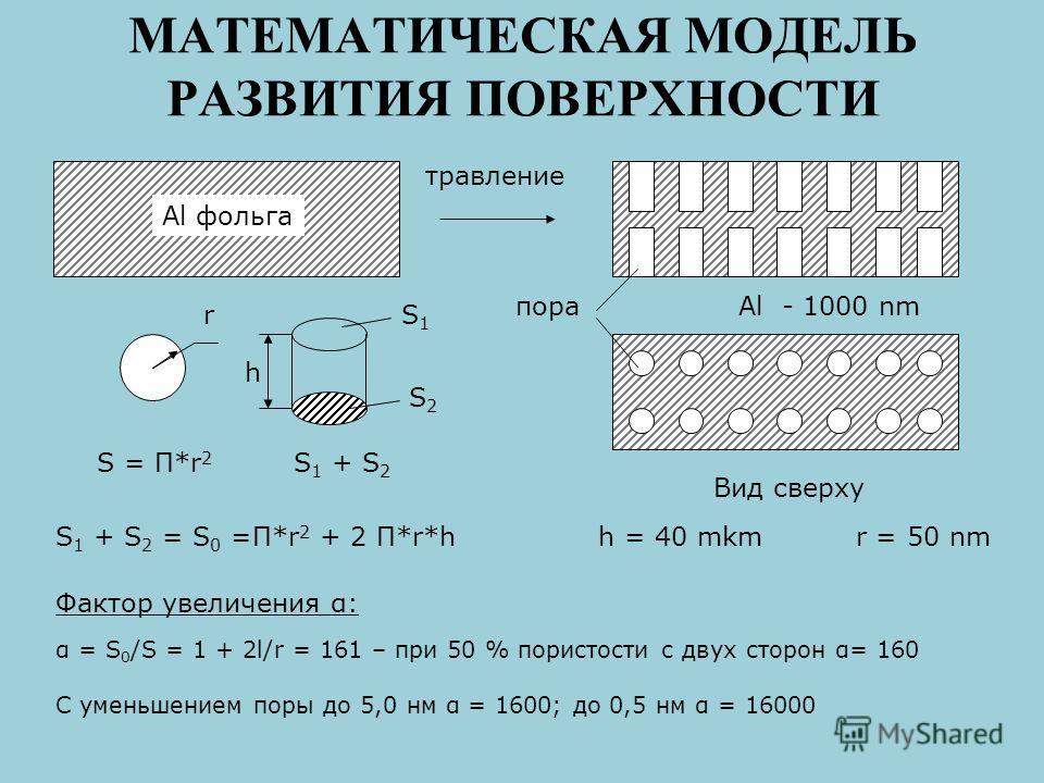 МАТЕМАТИЧЕСКАЯ МОДЕЛЬ РАЗВИТИЯ ПОВЕРХНОСТИ Al фольга травление Вид сверху Al - 1000 nmпора S = П*r 2 r S 1 + S 2 h S1S1 S2S2 S 1 + S 2 = S 0 =П*r 2 + 2 П*r*h h = 40 mkm r = 50 nm Фактор увеличения α: α = S 0 /S = 1 + 2l/r = 161 – при 50 % пористости
