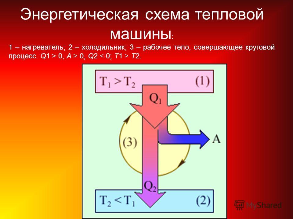 Энергетическая схема тепловой машины : 1 – нагреватель; 2 – холодильник; 3 – рабочее тело, совершающее круговой процесс. Q1 > 0, A > 0, Q2 T2.