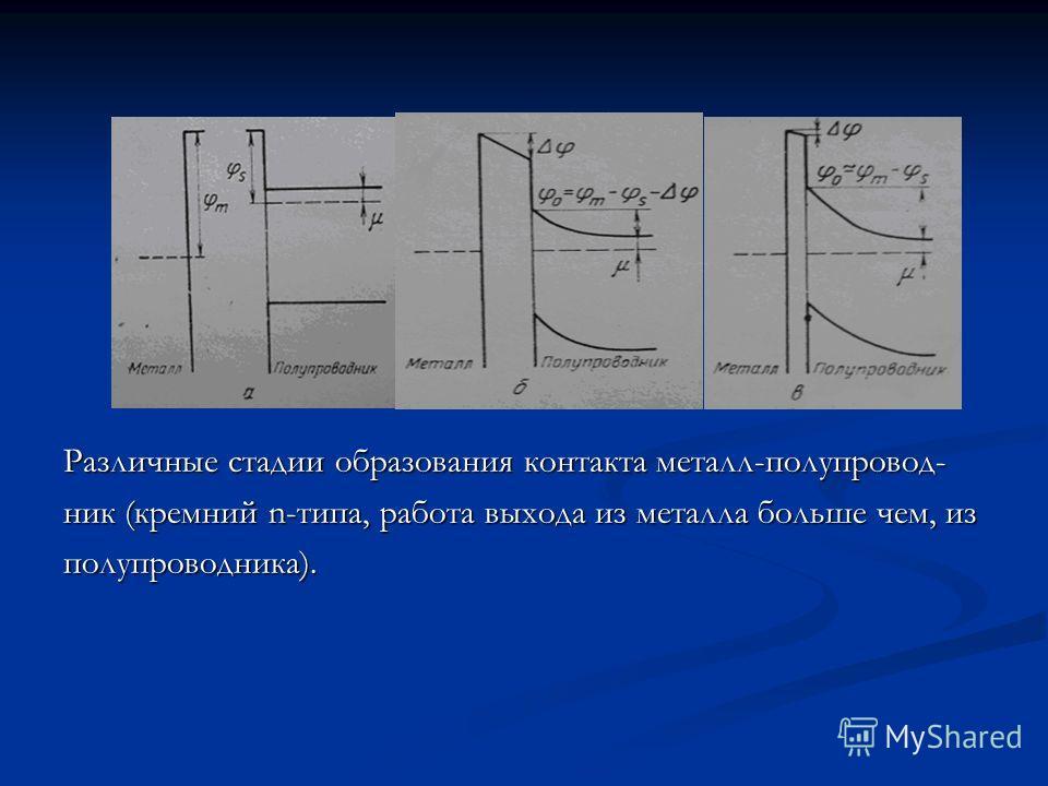 Различные стадии образования контакта металл-полупровод- ник (кремний n-типа, работа выхода из металла больше чем, из полупроводника).
