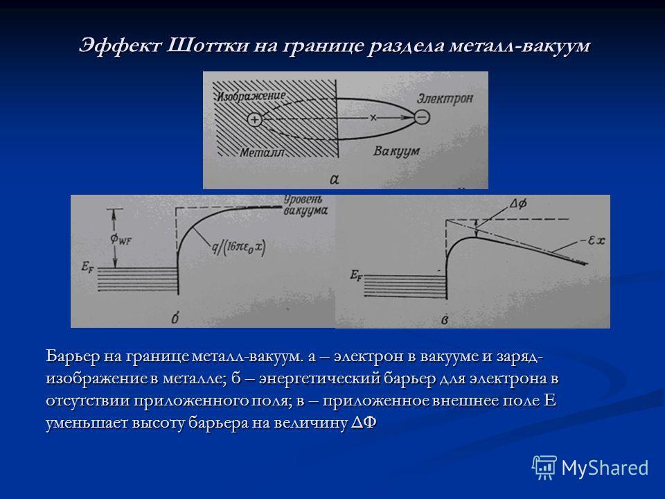 Эффект Шоттки на границе раздела металл-вакуум Барьер на границе металл-вакуум. а – электрон в вакууме и заряд- изображение в металле; б – энергетический барьер для электрона в отсутствии приложенного поля; в – приложенное внешнее поле E уменьшает вы