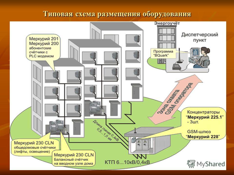 Типовая схема размещения оборудования