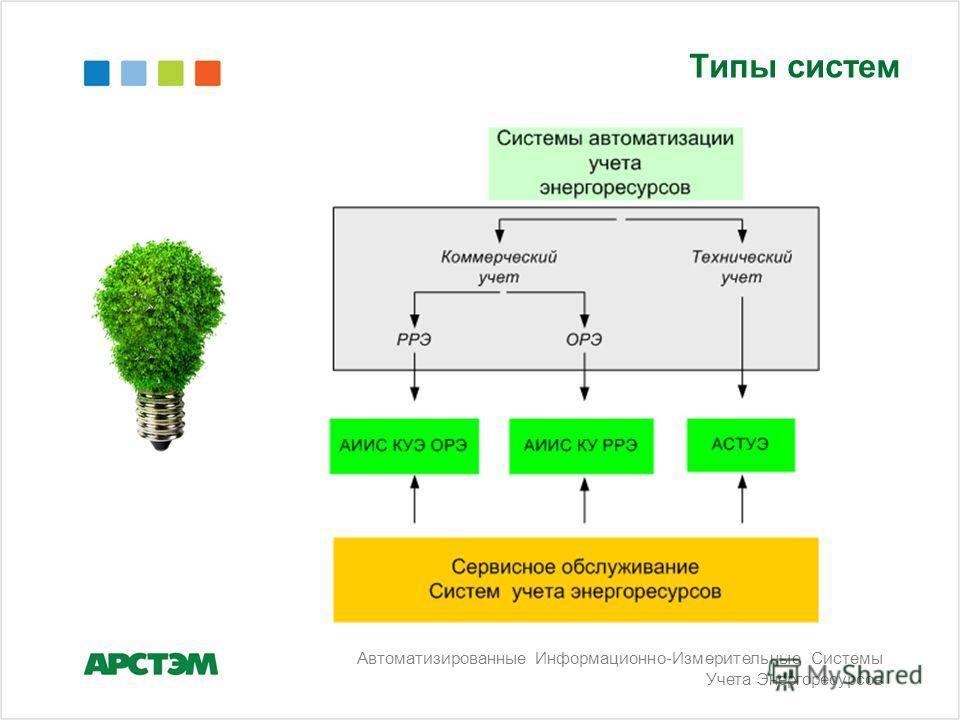 Типы систем Автоматизированные Информационно-Измерительные Системы Учета Энергоресурсов
