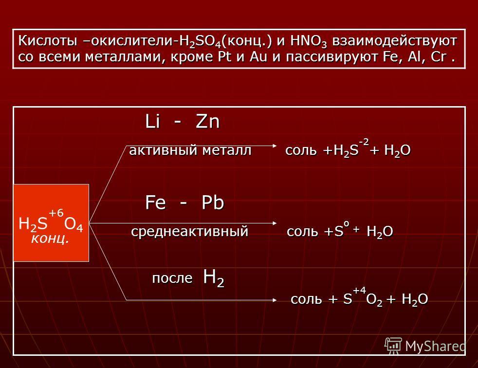 Li - Zn Li - Zn активный металл соль +H 2 S -2 + H 2 O активный металл соль +H 2 S -2 + H 2 O Fe - Pb Fe - Pb среднеактивный соль +S o + H 2 O среднеактивный соль +S o + H 2 O после H 2 после H 2 соль + S +4 O 2 + H 2 O соль + S +4 O 2 + H 2 O Кислот