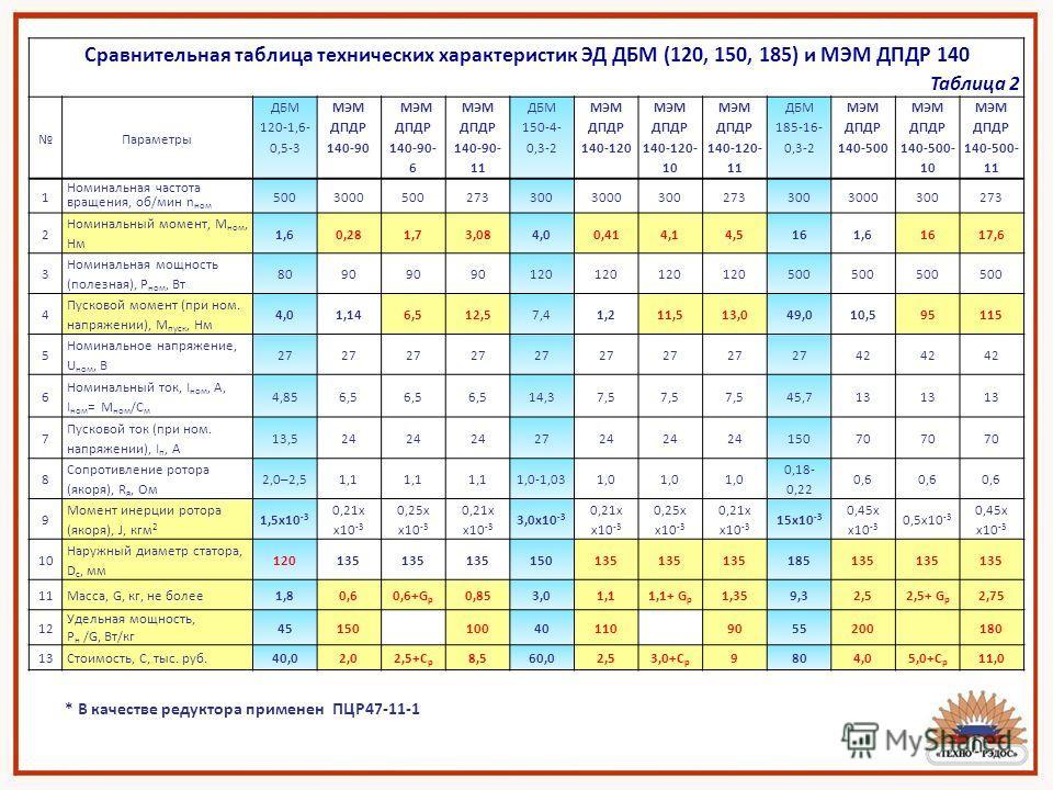 Сравнительная таблица технических характеристик ЭД ДБМ (120, 150, 185) и МЭМ ДПДР 140 Таблица 2 Параметры ДБМ 120-1,6- 0,5-3 МЭМ ДПДР 140-90 МЭМ ДПДР 140-90- 6 МЭМ ДПДР 140-90- 11 ДБМ 150-4- 0,3-2 МЭМ ДПДР 140-120 МЭМ ДПДР 140-120- 10 МЭМ ДПДР 140-12