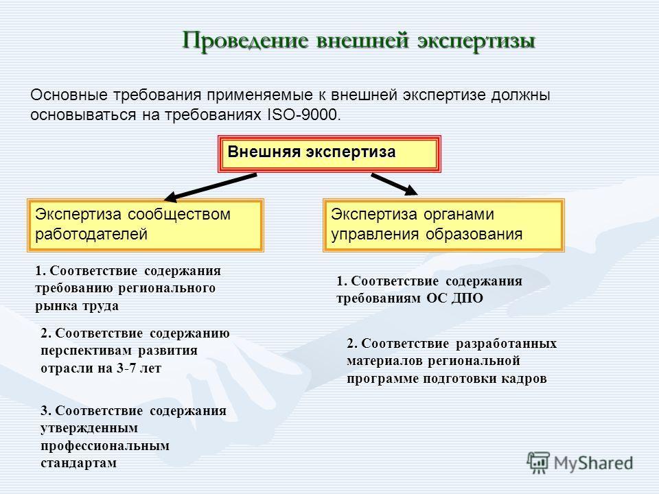 Проведение внешней экспертизы Основные требования применяемые к внешней экспертизе должны основываться на требованиях ISO-9000. Внешняя экспертиза Экспертиза сообществом работодателей Экспертиза органами управления образования 1. Соответствие содержа