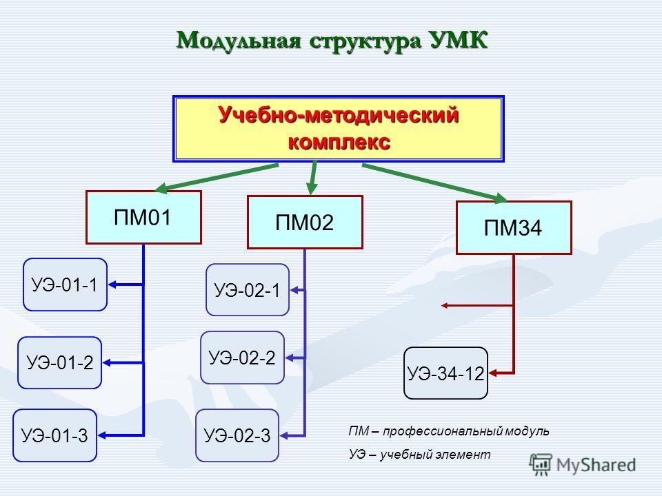 Модульная структура УМК ПМ01 ПМ02 УЭ-01-1 УЭ-01-2 УЭ-01-3 УЭ-02-1 УЭ-02-2 УЭ-02-3 УЭ-34-12 Учебно-методический комплекс ПМ34 ПМ – профессиональный модуль УЭ – учебный элемент