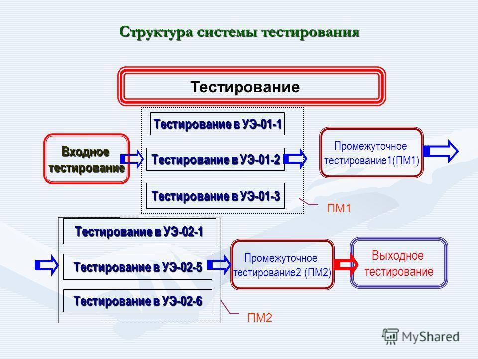 Структура системы тестирования Входное тестирование Промежуточное тестирование1(ПМ1) Выходное тестирование Тестирование Тестирование в УЭ-01-1 Тестирование в УЭ-01-2 Тестирование в УЭ-01-3 Тестирование в УЭ-02-1 Тестирование в УЭ-02-5 Тестирование в