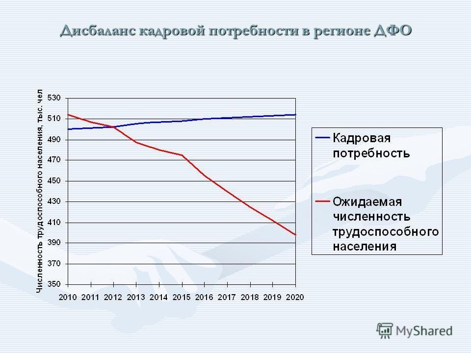 Дисбаланс кадровой потребности в регионе ДФО